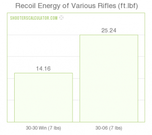 Average Recoil .30-30 Win vs .30-06 Sprg