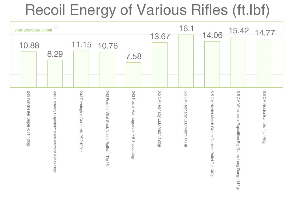 Recoil 6.5 Creedmoor vs .243 Win