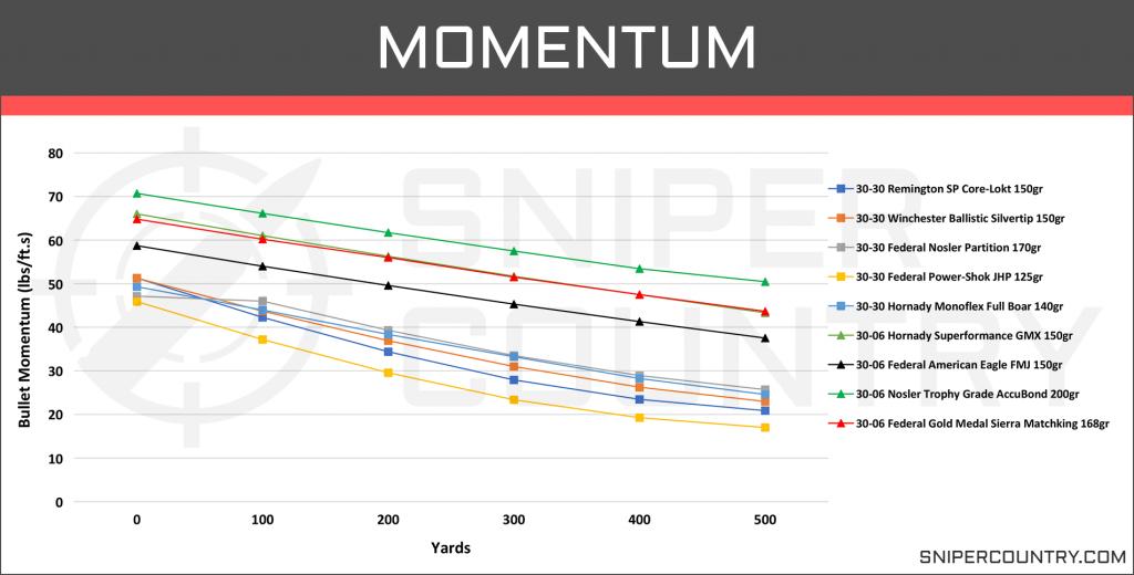Momentum .30-30 Win vs .30-06 Sprg