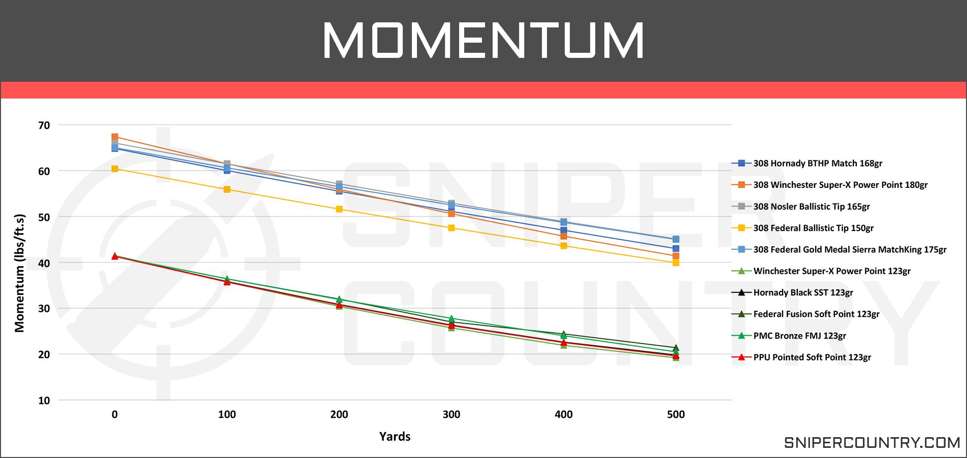 Momentum 7.62×39 vs .308 Win
