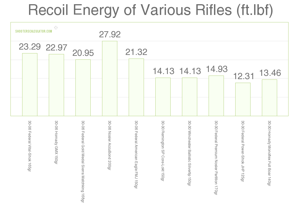 Recoil .30-30 Win vs .30-06 Sprg