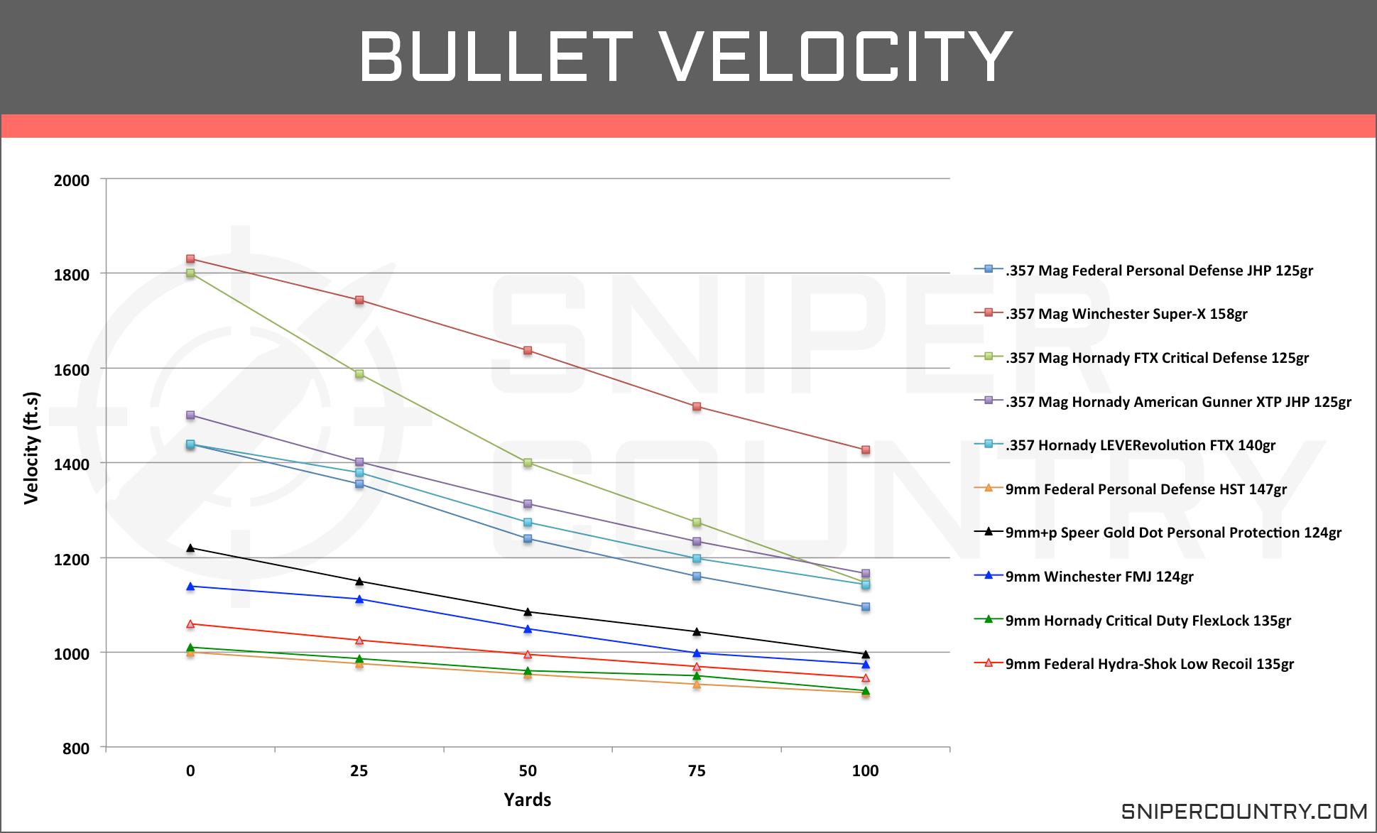 Bullet Velocity .357 Mag vs 9mm