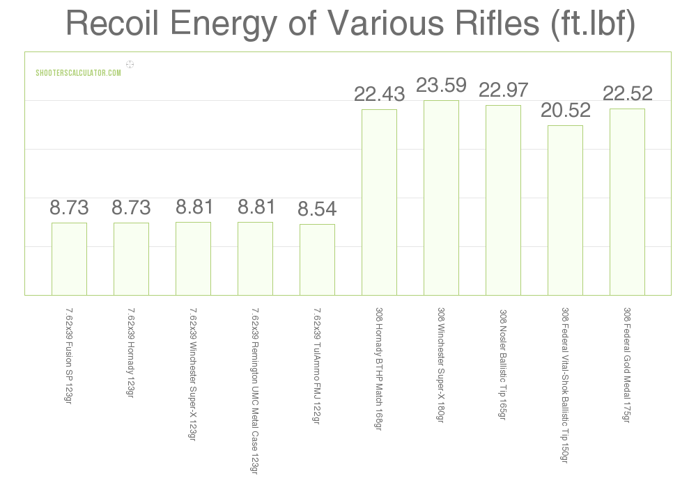 Recoil 7.62×39 vs .308 Win