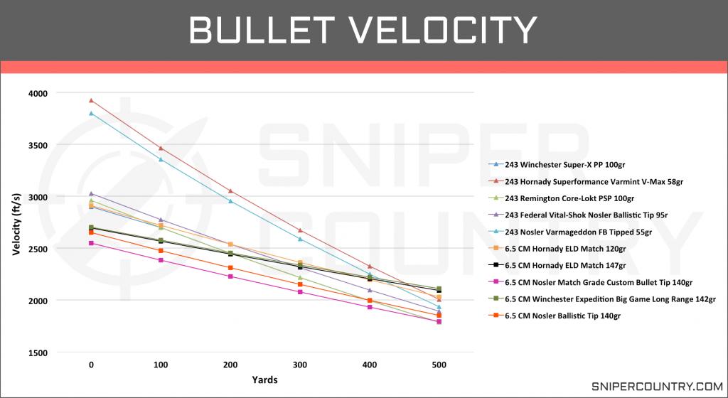 Bullet Velocity 6.5 Creedmoor vs .243 Win