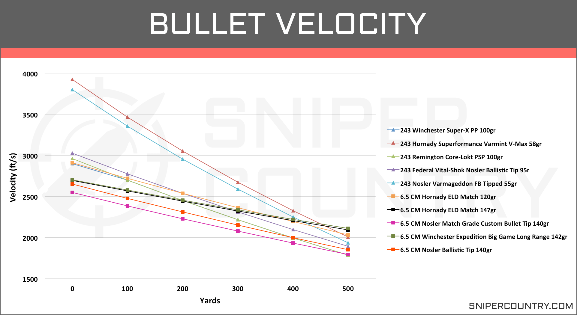 Bullet Velocity 6.5 Creedmoor vs .243 Win