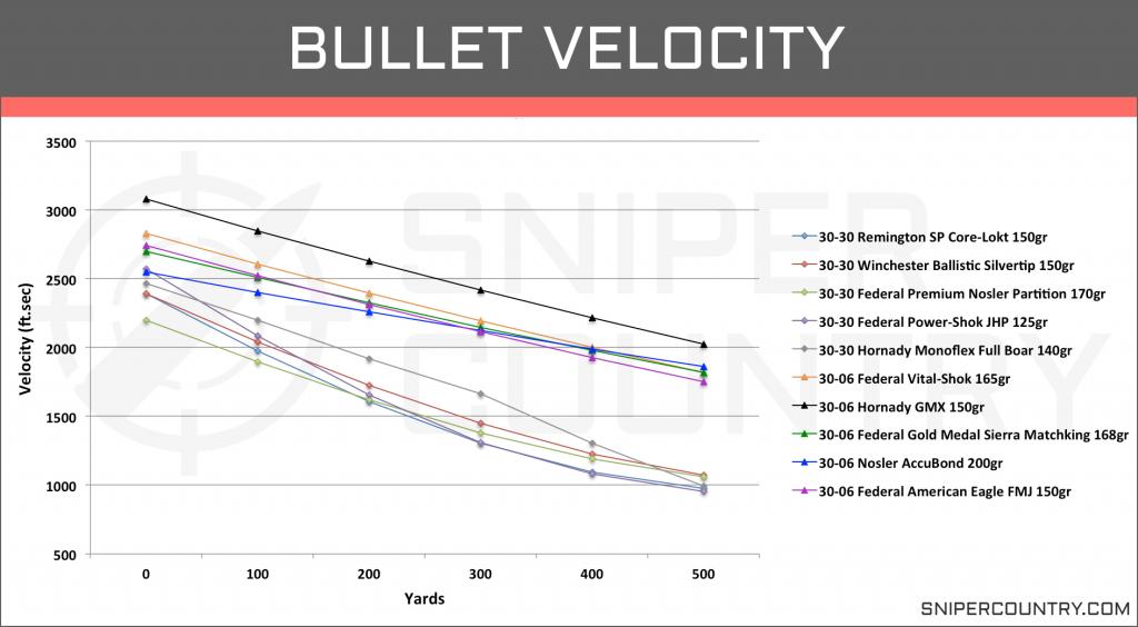 Bullet Velocity .30-30 Win vs .30-06 Sprg