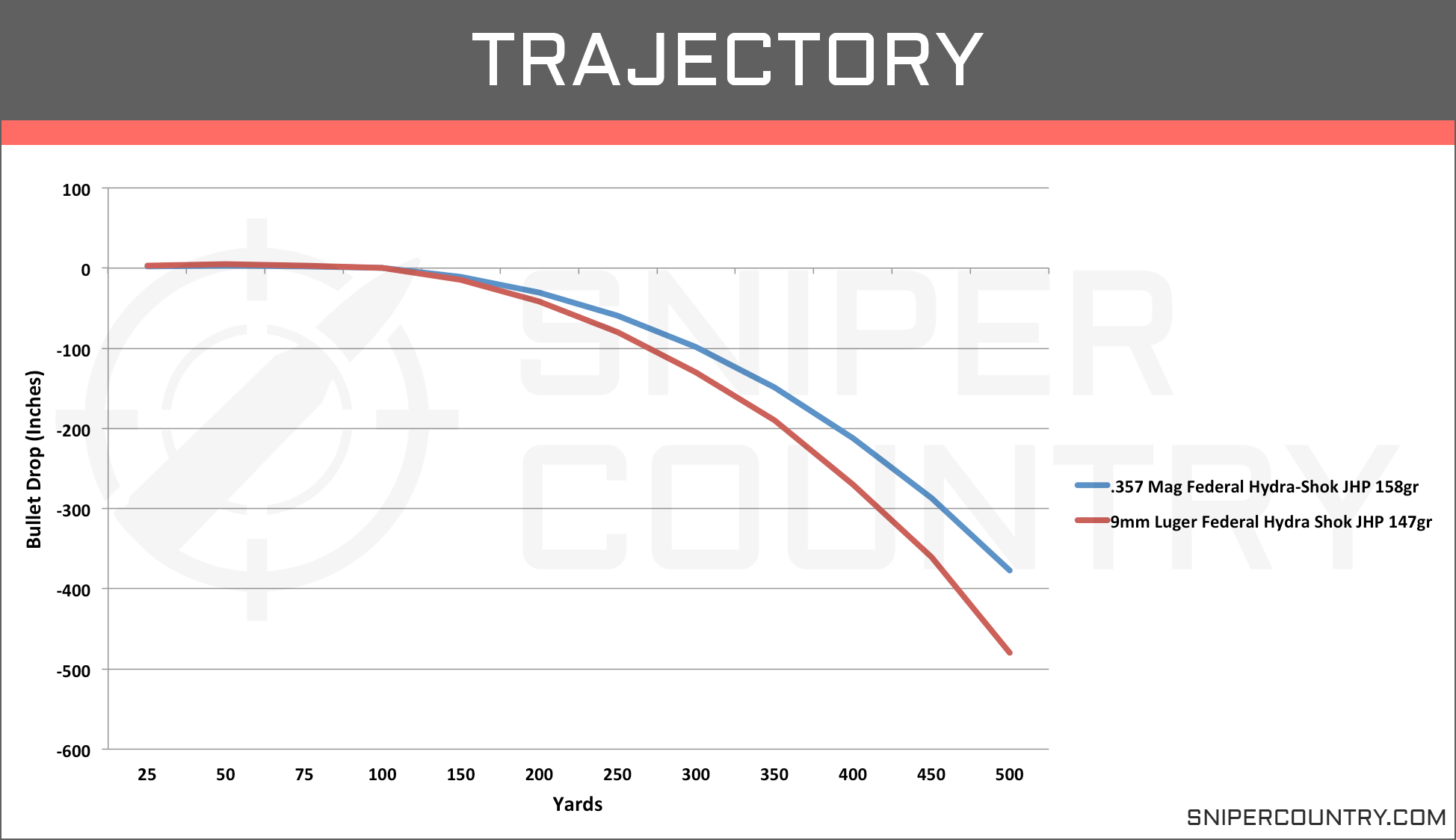Trajectory .357 Mag vs 9mm