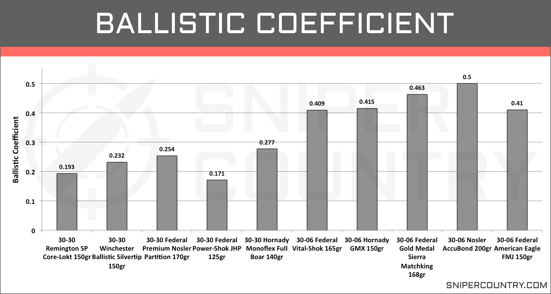 Ballistic Coefficient .30-30 Win vs .30-06 Sprg