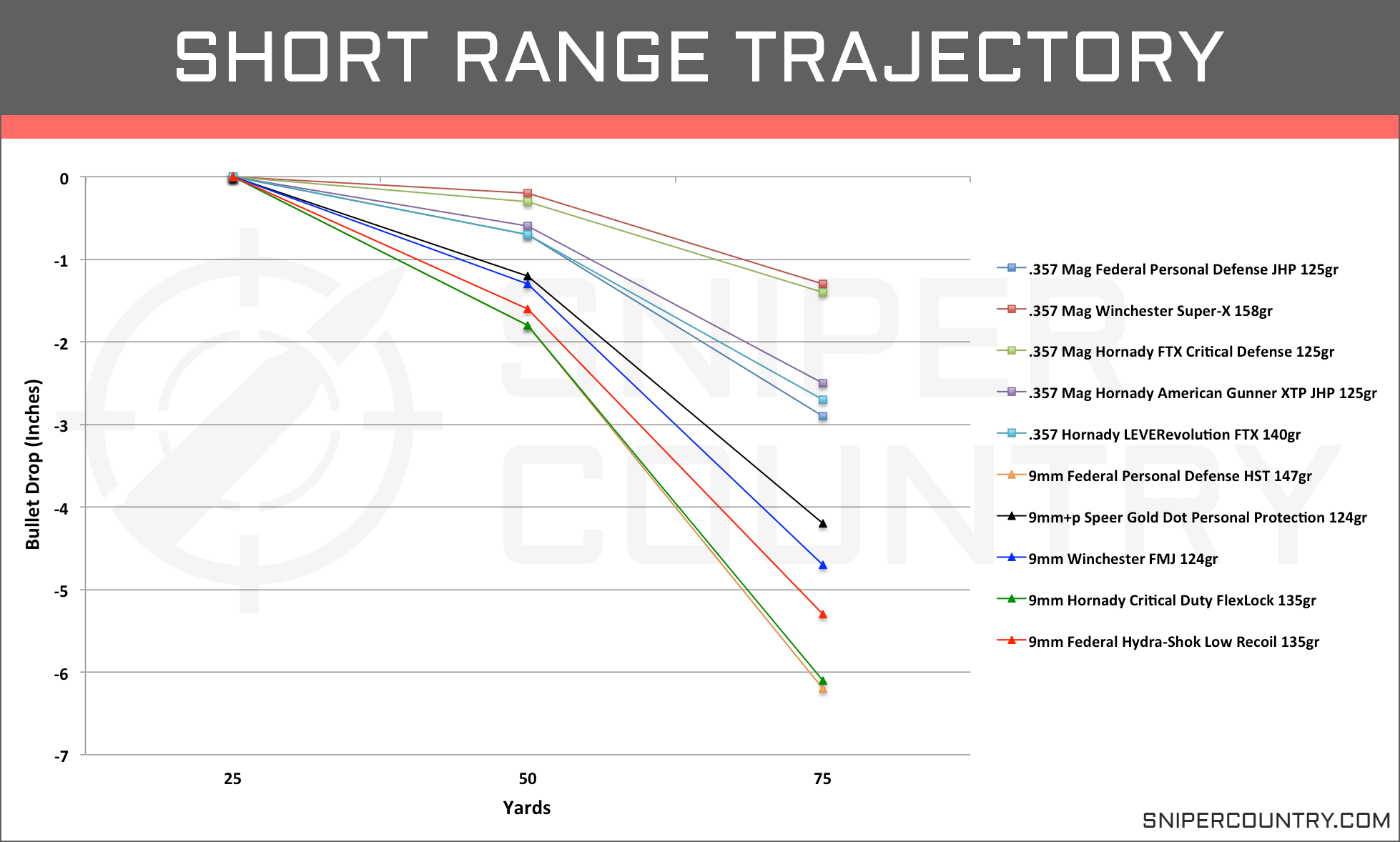 Short Range Trajectory .357 Mag vs 9mm