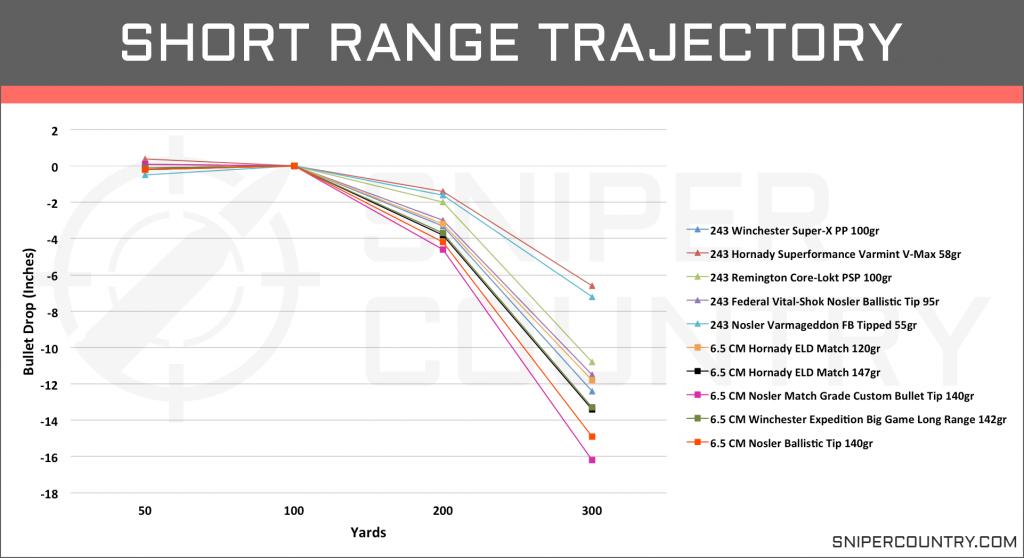 Short Range Trajectory 6.5 Creedmoor vs .243 Win