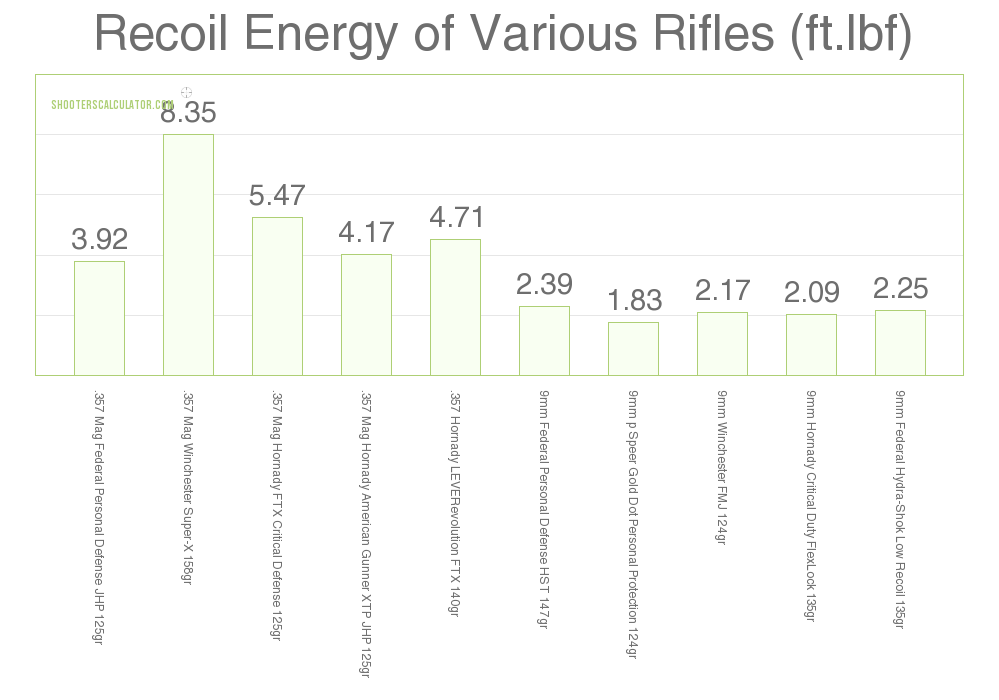 Carbine Recoil .357 Mag vs 9mm