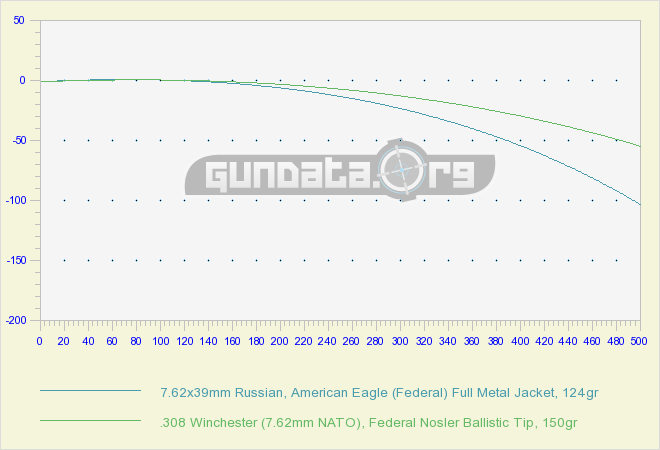 Trajectory 7.62×39 vs .308 Win