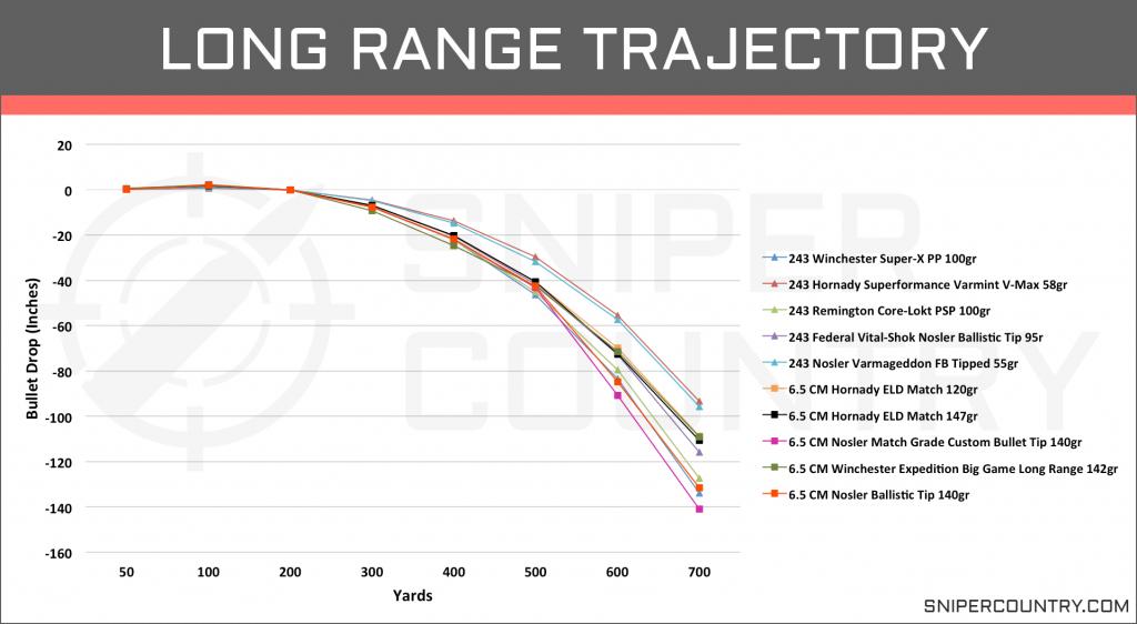 Long Range Trajectory 6.5 Creedmoor vs .243 Win