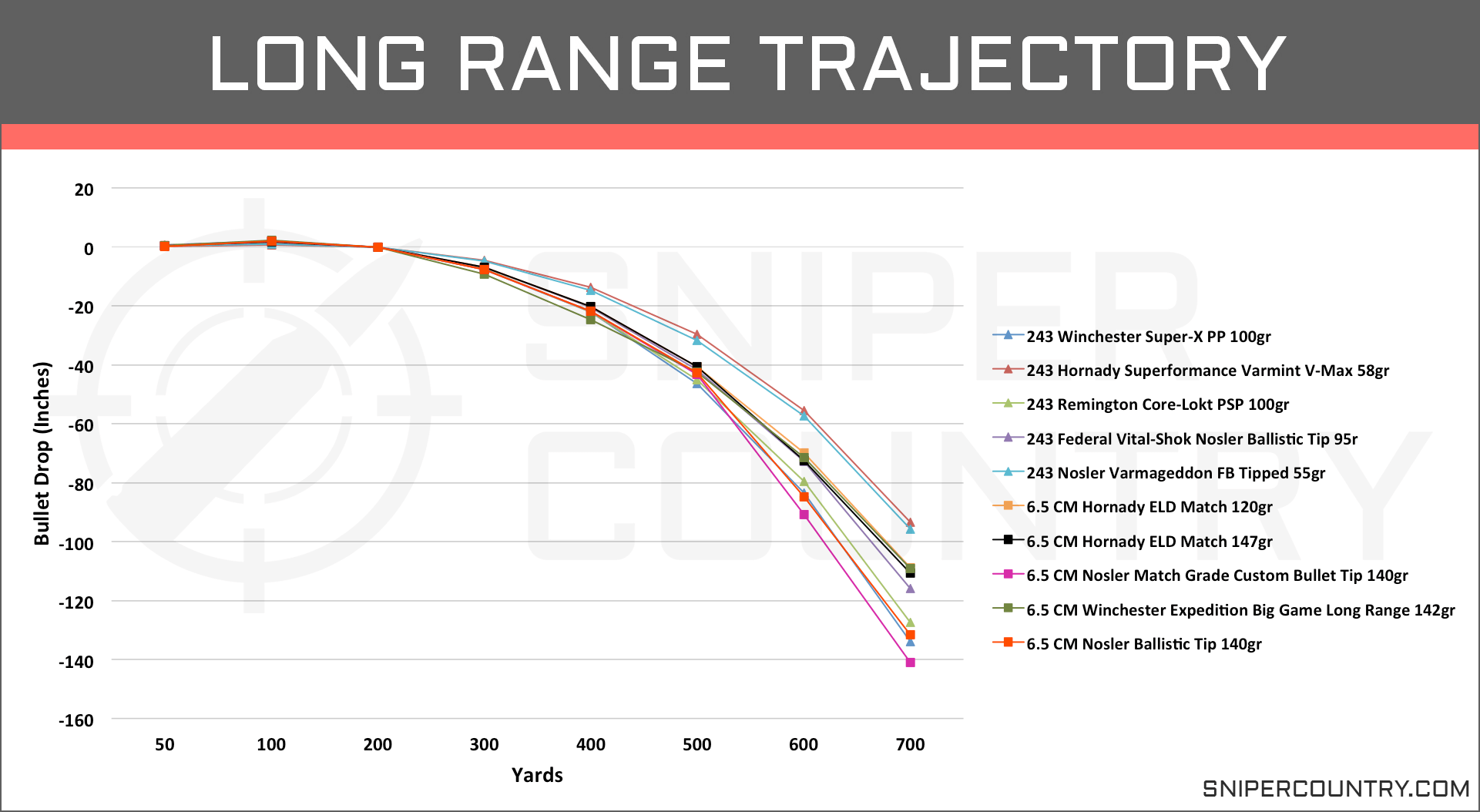 Long Range Trajectory 6.5 Creedmoor vs .243 Win