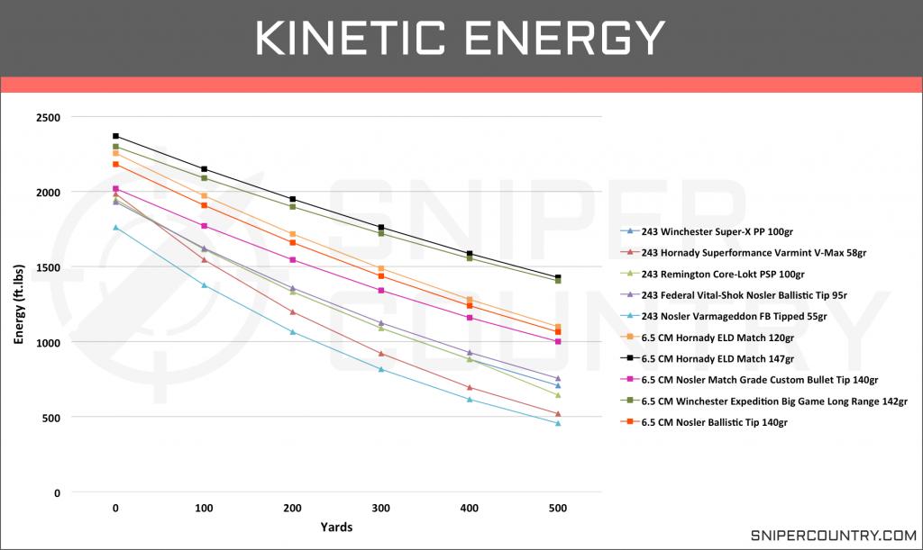 Kinetic Energy 6.5 Creedmoor vs .243 Win