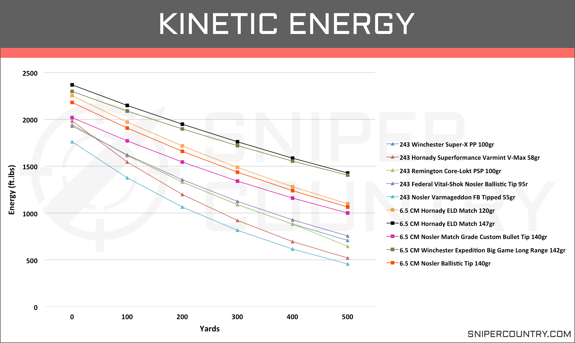 Kinetic Energy 6.5 Creedmoor vs .243 Win
