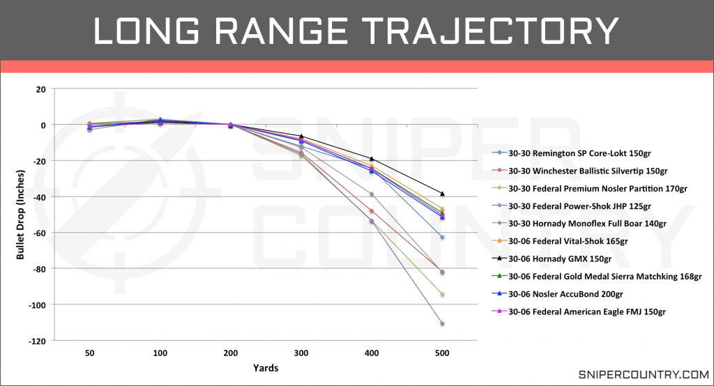 Long Range Trajectory .30-30 Win vs .30-06 Sprg