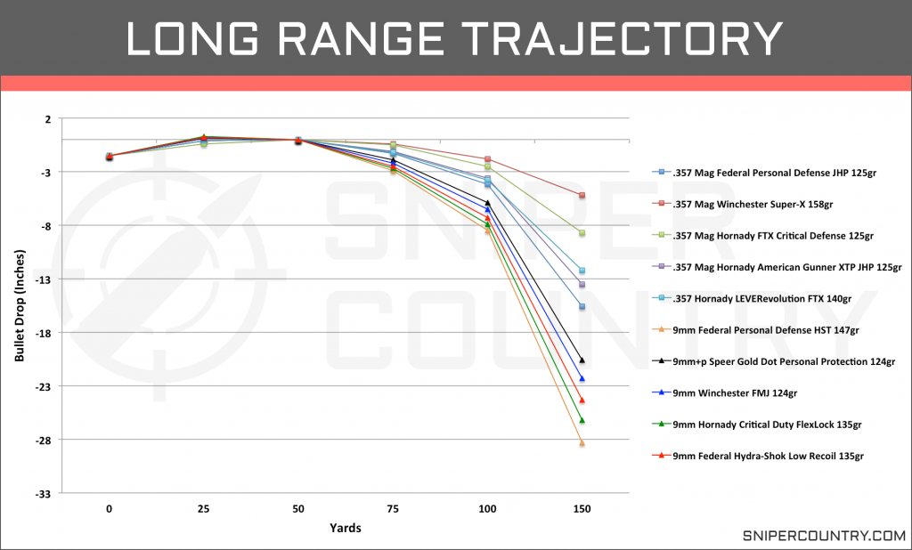Long Range Trajectory .357 Mag vs 9mm