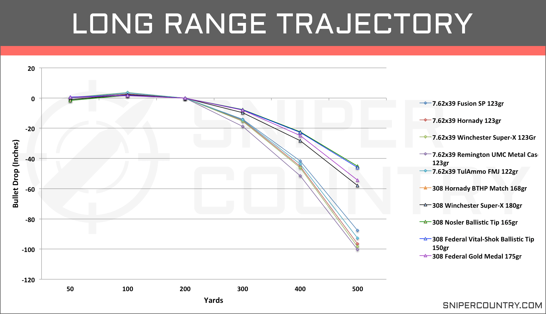 Long Range Trajectory 7.62×39 vs .308 Win
