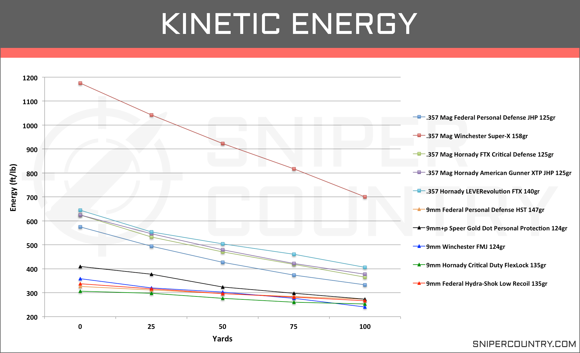 Kinetic Energy .357 Mag vs 9mm