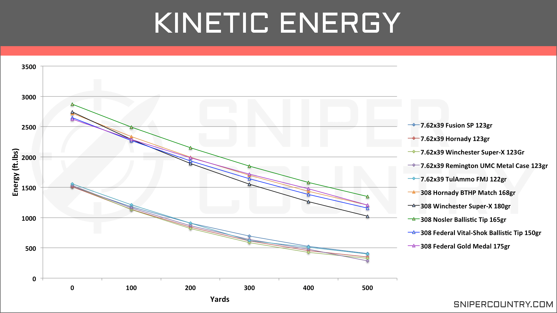 Kinetic Energy 7.62×39 vs .308 Win