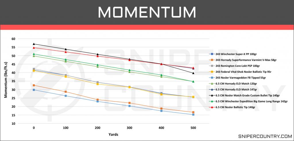 Momentum 6.5 Creedmoor vs .243 Win