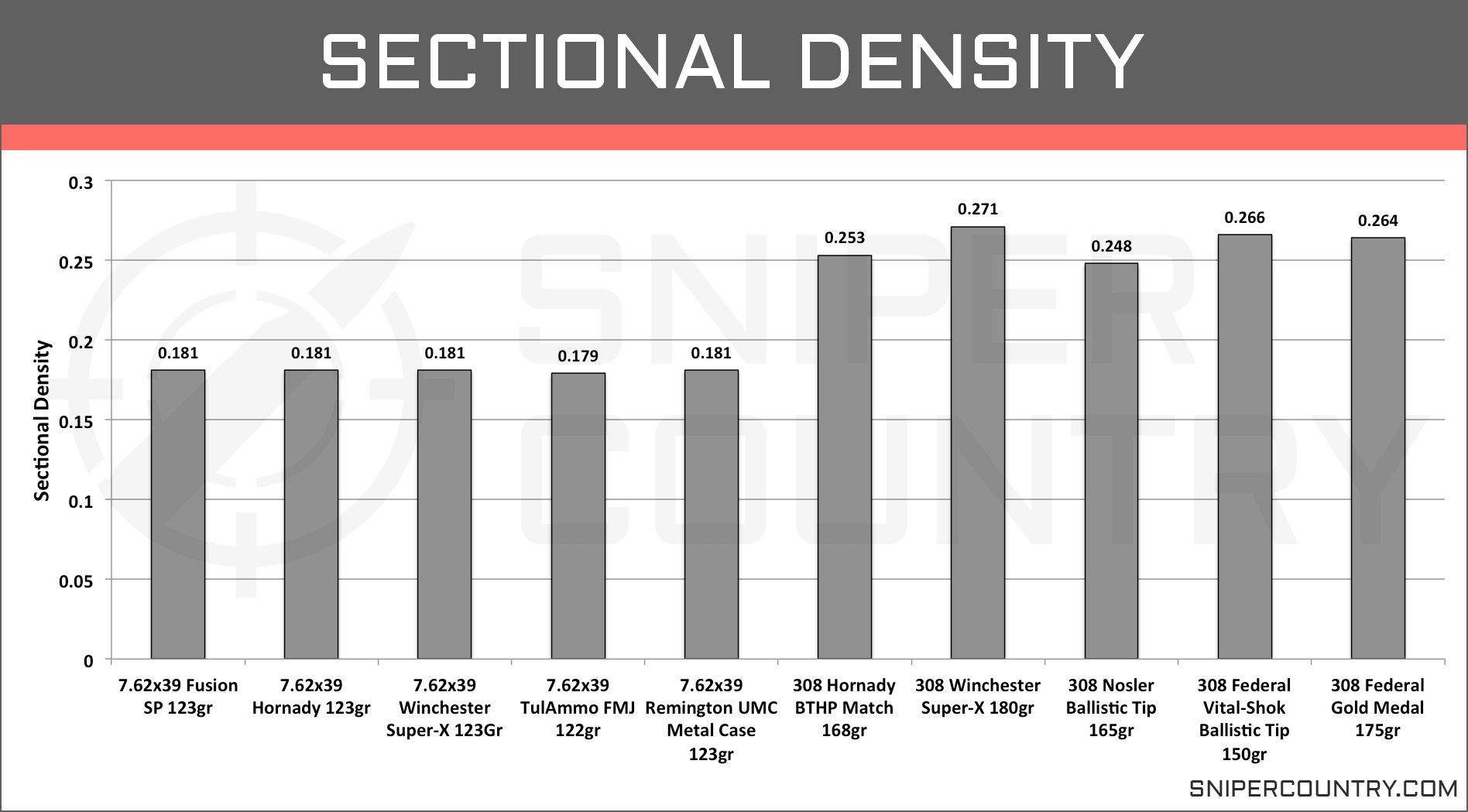 Sectional Density 7.62×39 vs .308 Win