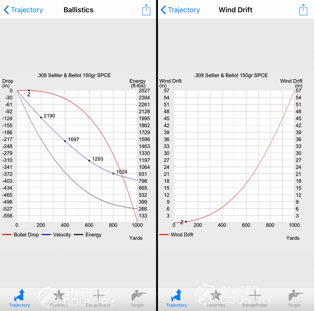 Ballistic Standard Edition Ballistics and Wind Drift Chart