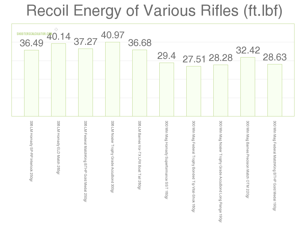 Recoil .300 Win Mag vs .338 Lapua Mag