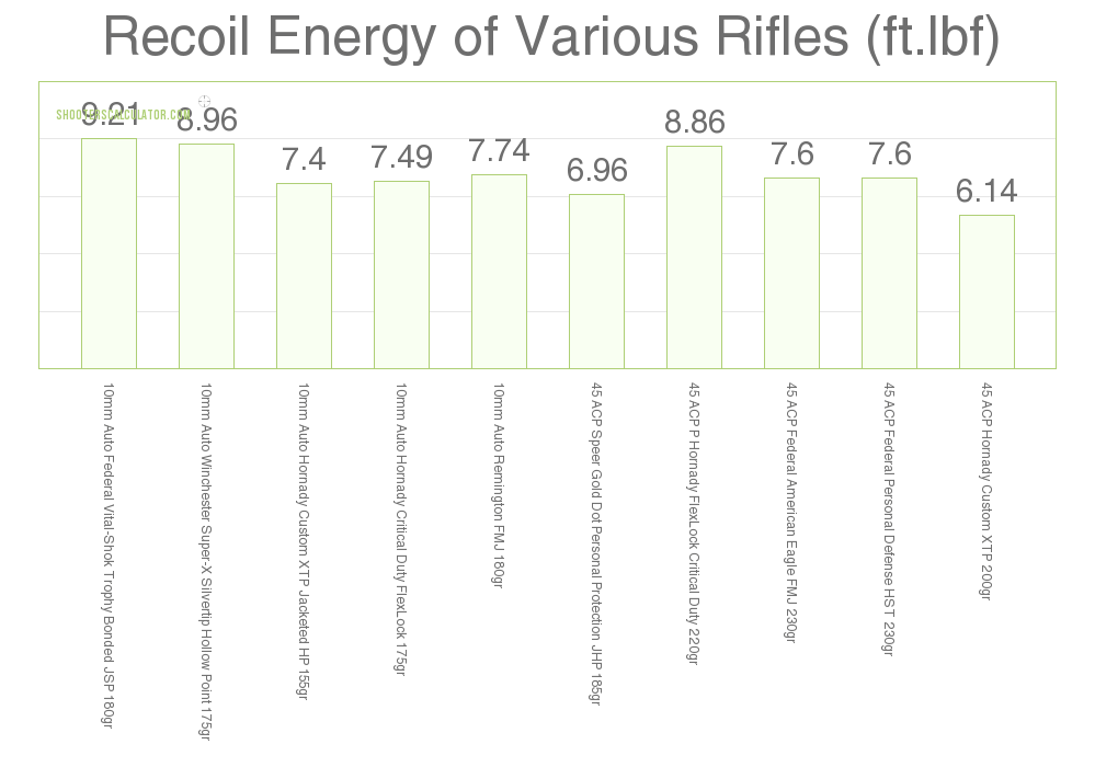 Handgun Recoil 10mm vs .45 ACP