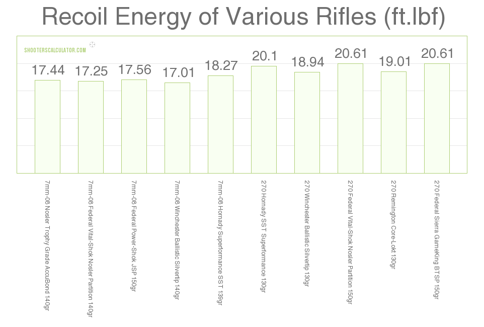 Recoil 7mm-08 Rem vs .270 Win