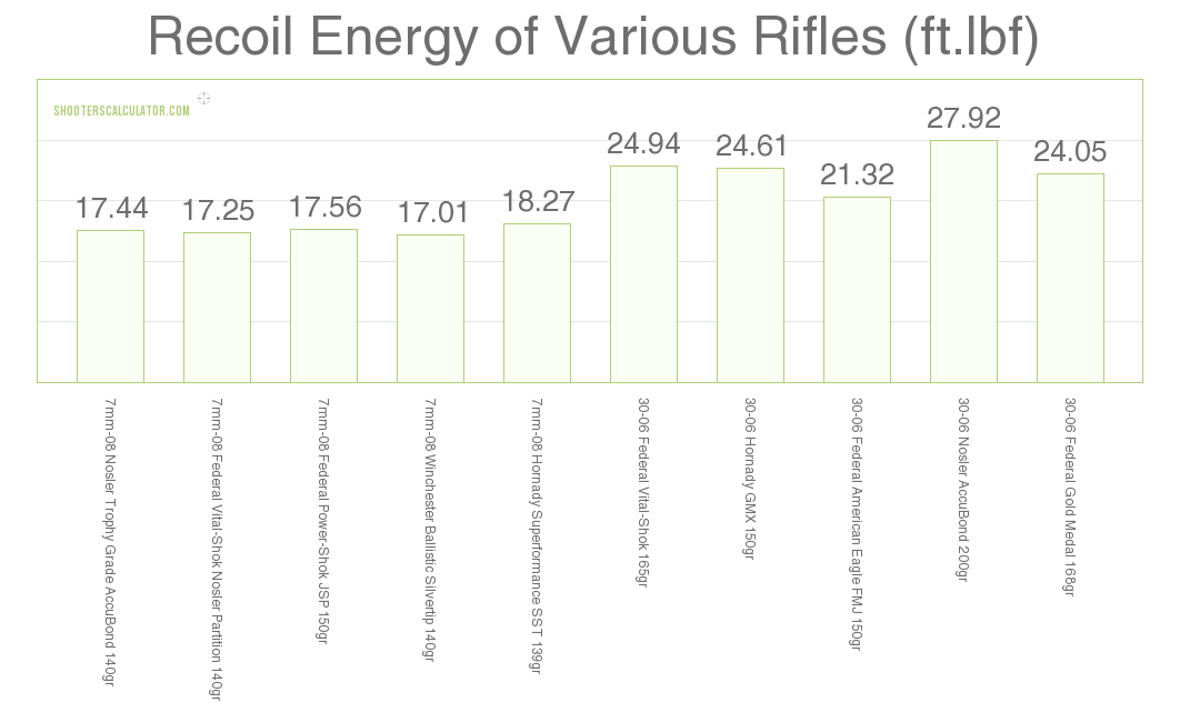 Recoil 7mm-08 vs .30-06