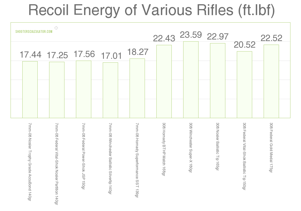 Recoil 7mm-08 vs .308