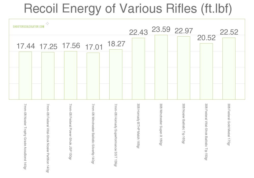 Recoil 7mm-08 vs .308