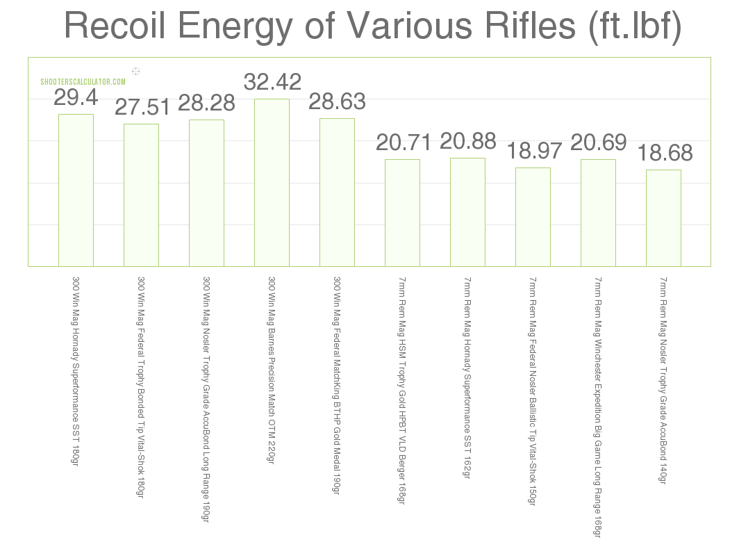 Recoil 7mm Rem Mag vs .300 Win Mag