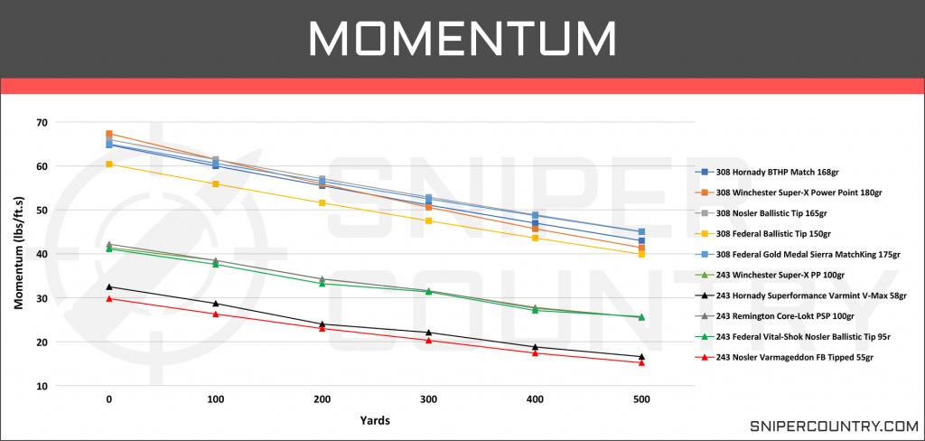 Momentum .243 Win vs .308 Win