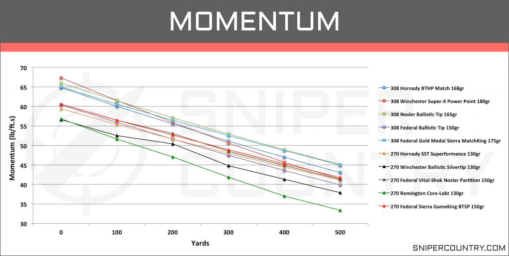 Momentum .270 Win vs .308 Win