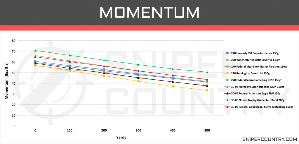 Momentum .270 Win vs .30-06 Sprg