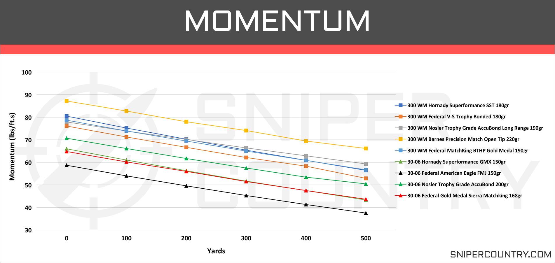 Momentum .300 Win Mag vs .30-06 Sprg