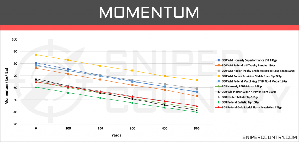 Momentum .300 Win Mag vs .308 Win