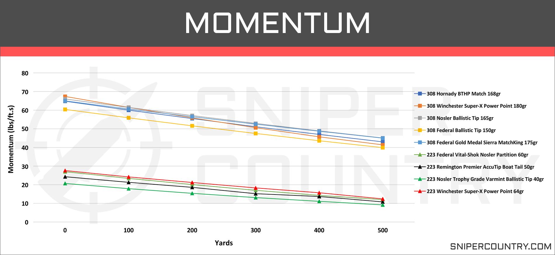 308 Win vs  223 Rem – Cartridge Comparison | Sniper Country