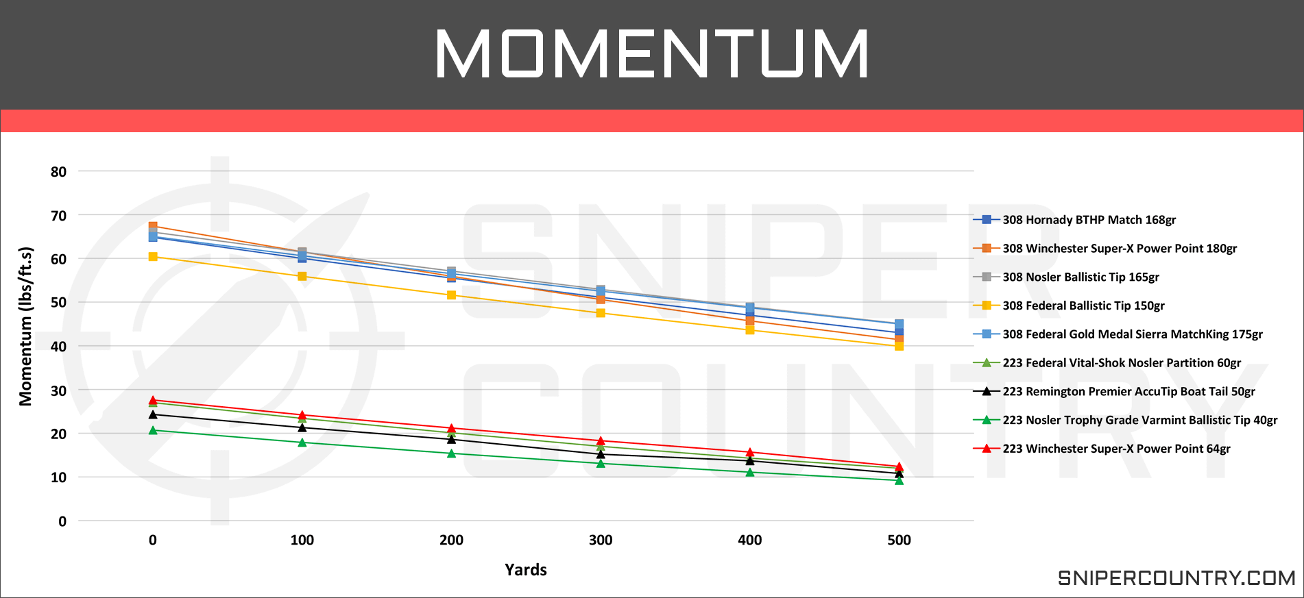 Momentum .308 Win vs .223 Rem