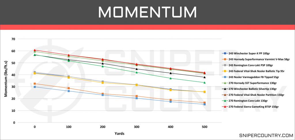 Momentum 243 Win vs 270 Win
