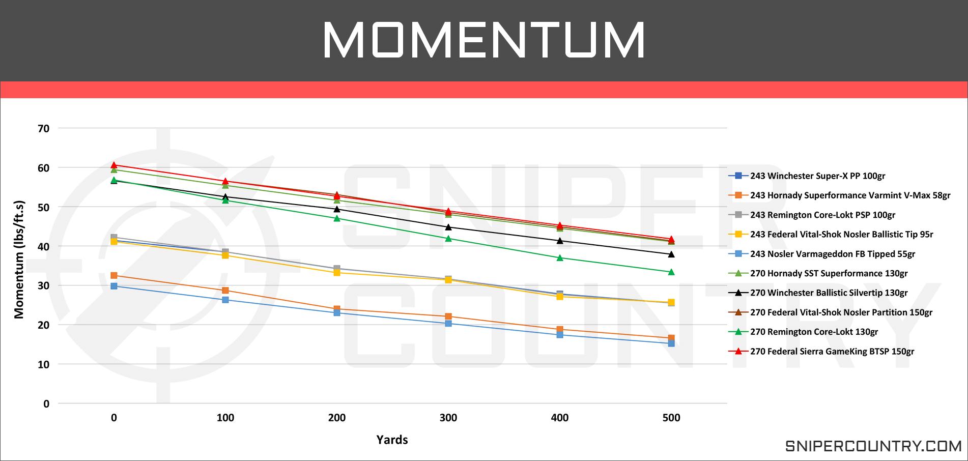243 Win vs  270 Win – Cartridge Comparison   Sniper Country