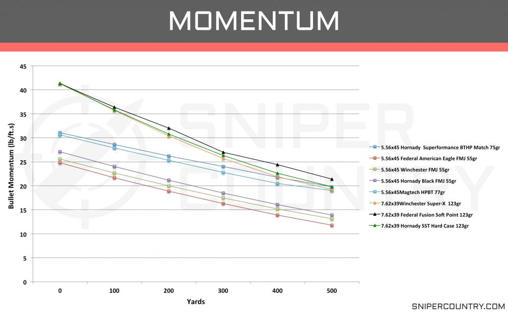 Momentum 5.56×45 vs 7.62×39