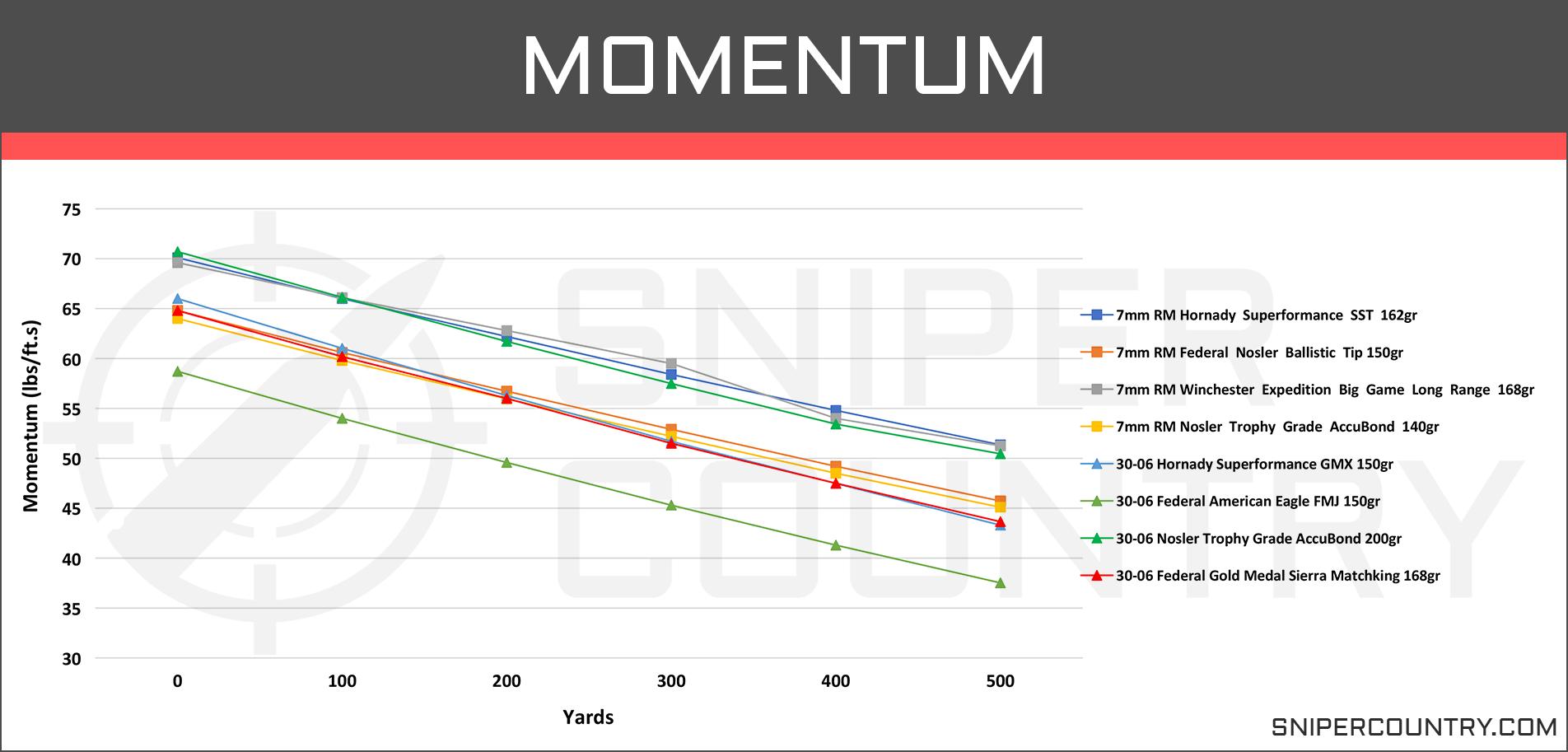 Momentum 7mm Rem Mag vs .30-06 Sprg