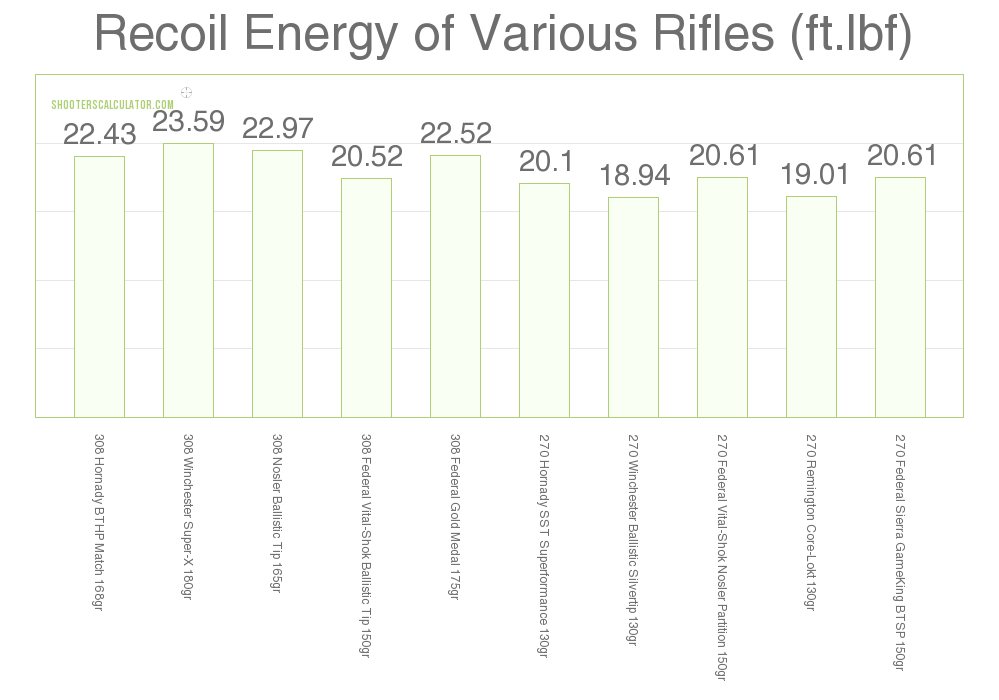 Recoil .270 Win vs .308 Win