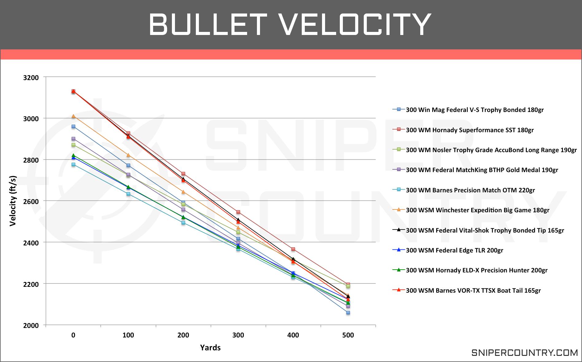 Bullet Velocity .300 Win Mag vs .300 WSM