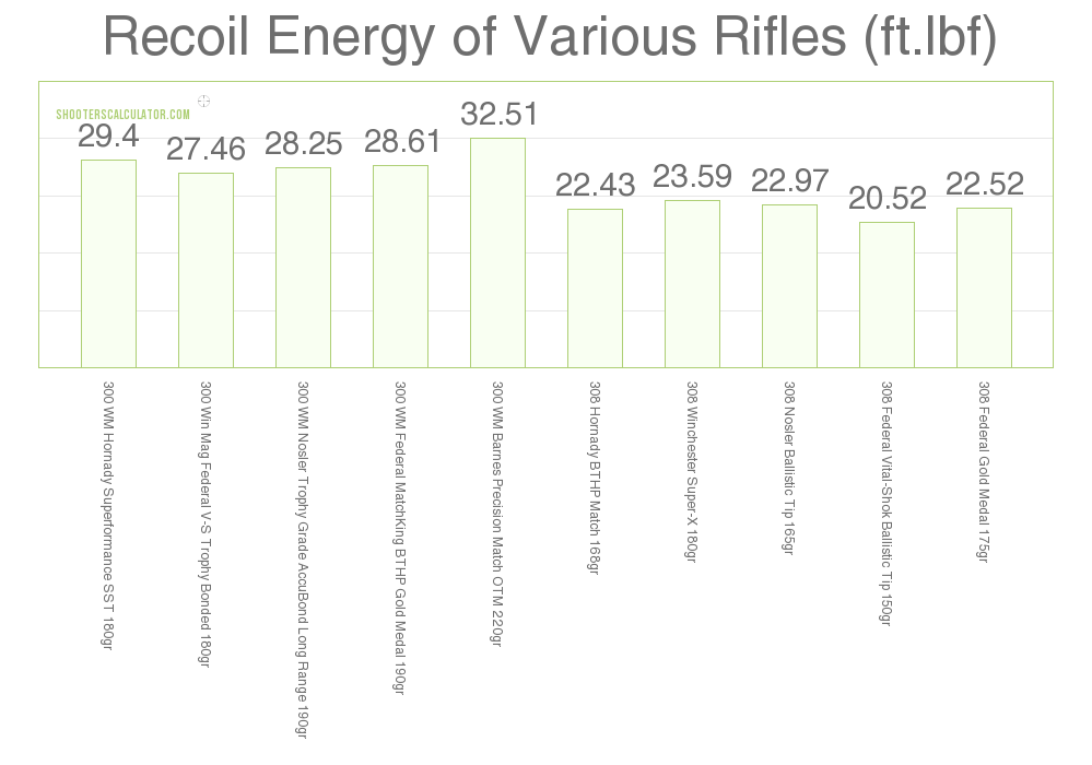 Recoil .300 Win Mag vs .308 Win
