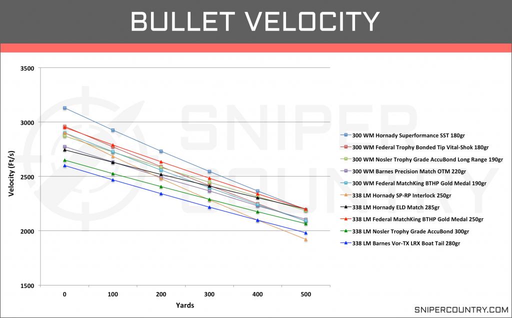 Bullet Velocity .300 Win Mag vs .338 Lapua Mag